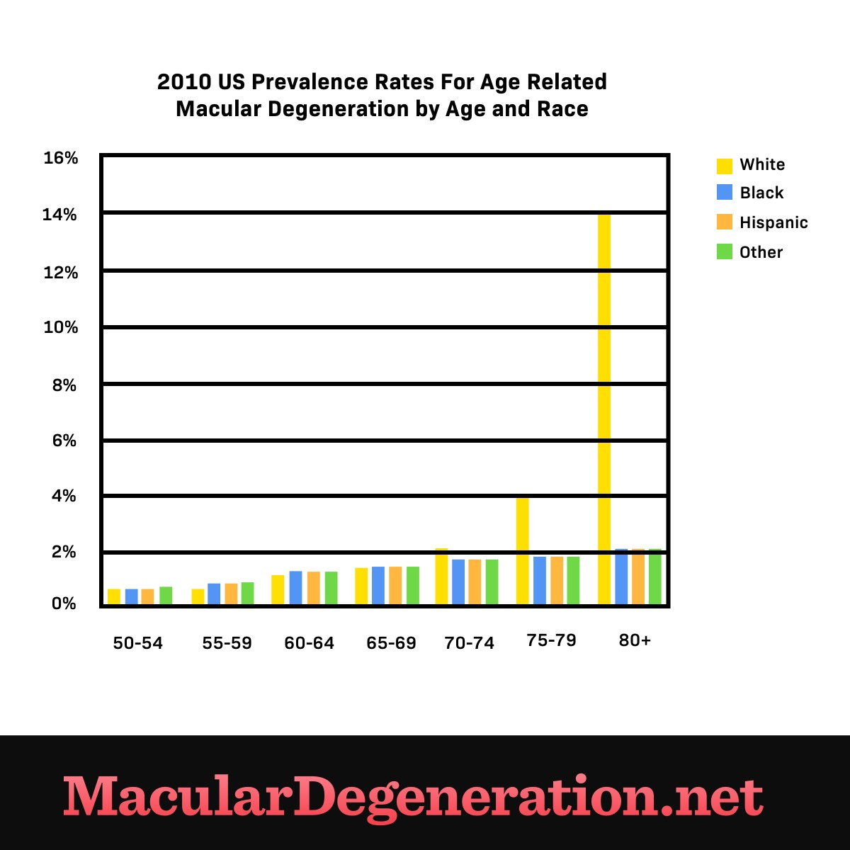 prevalence distribution for those with age related macular degeneration ages 50 and older
