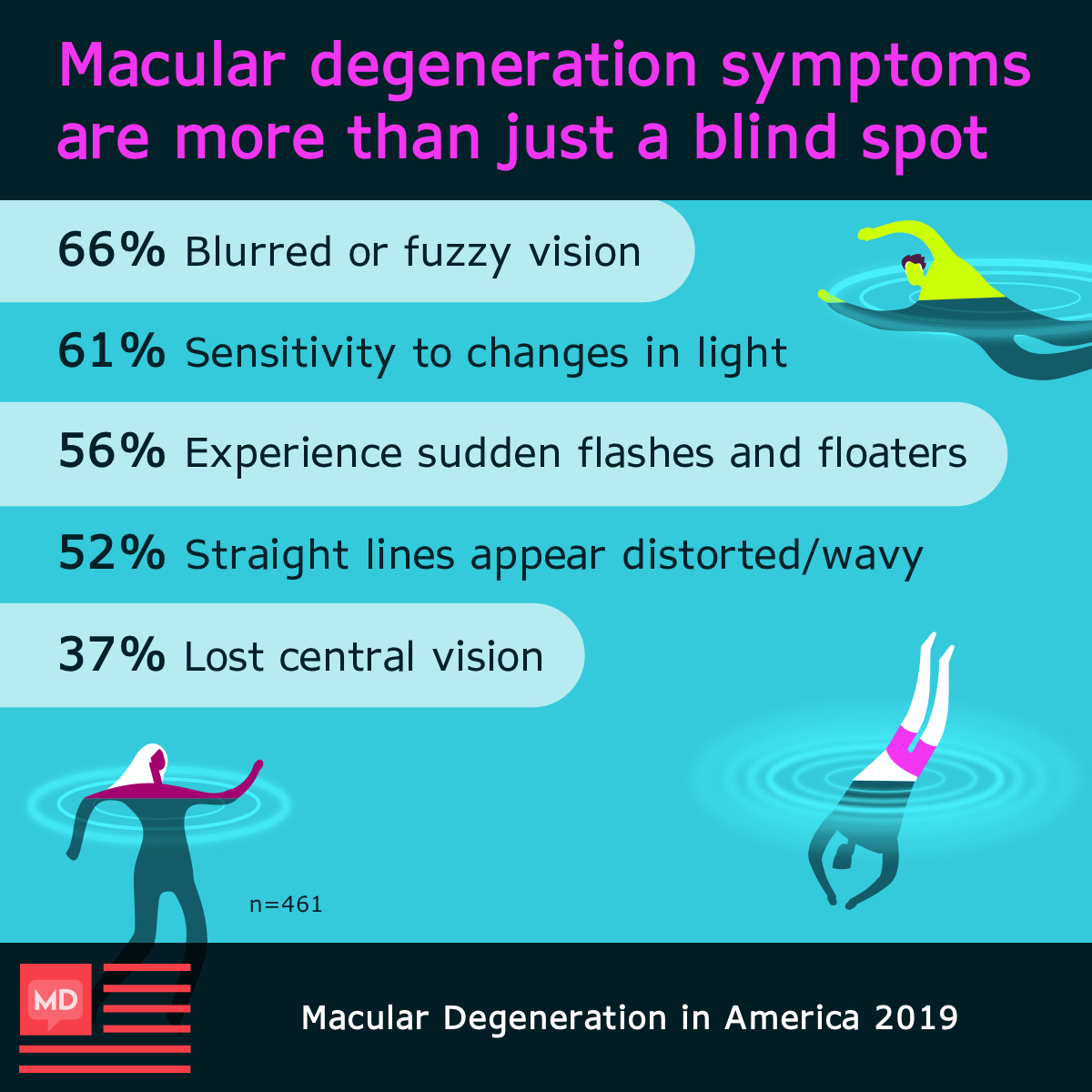 Respondents of the macular degeneration In America survey experienced blurred or fuzzy vision more than any other symptom.