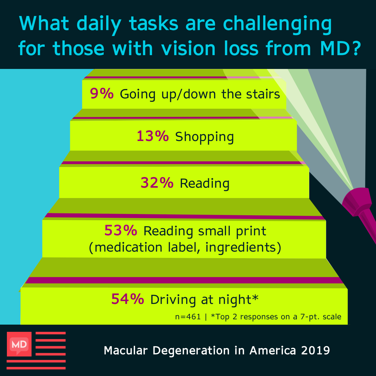 Survey respondents said driving at night and reading small print were the most challenging daily activities.