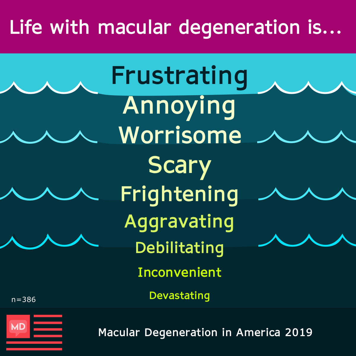 Respondents said life with macular degeneration is frustrating, annoying, worrisome, scary, frightening, and aggravating.