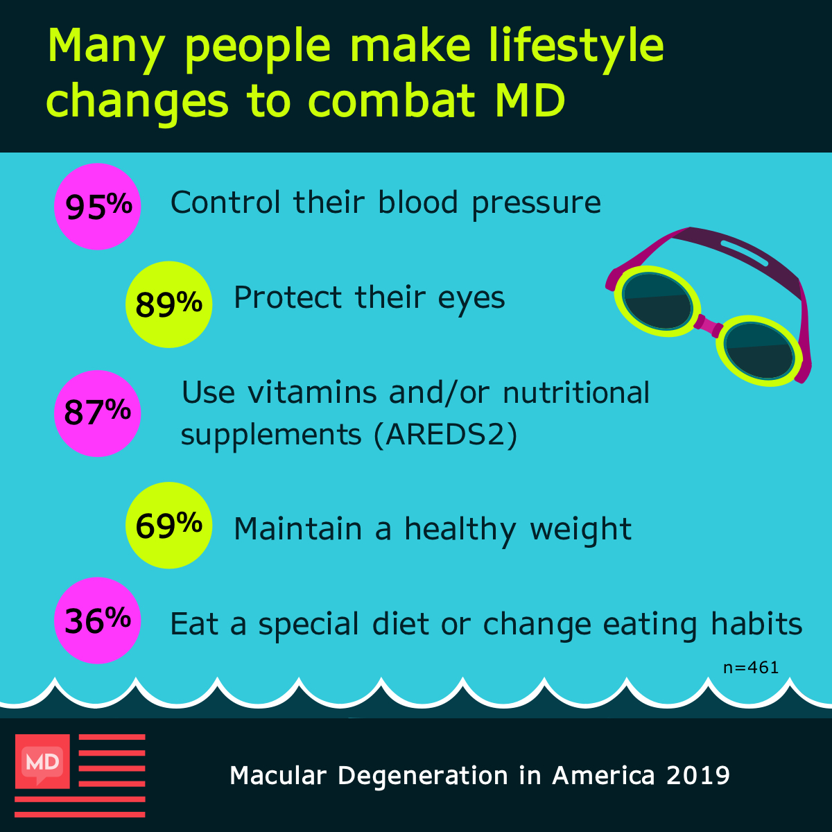 Lifestyle changes respondents made include living a healthier lifestyle and using supplements and vitamins such as AREDS.